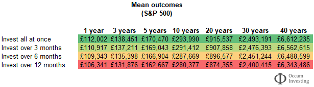 S&P 500 - to invest all at once or drip feed - mean