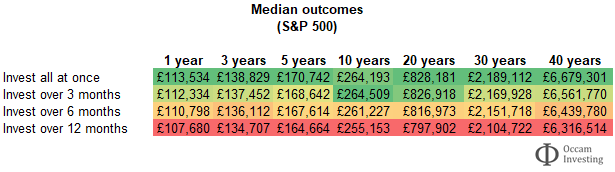 S&P 500 - to invest all at once or drip feed - median