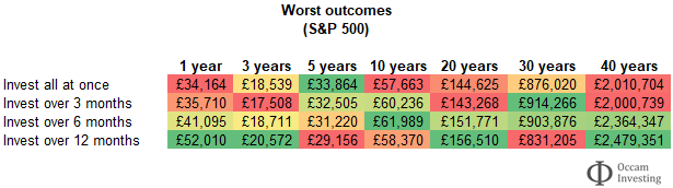 S&P 500 - to invest all at once or drip feed - worst case