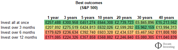 S&P 500 - to invest all at once or drip feed - best case