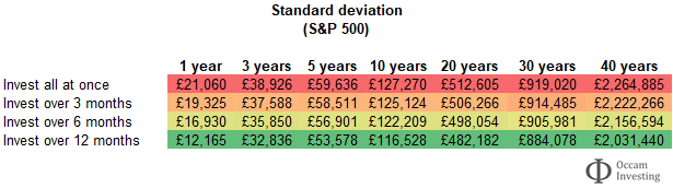 S&P 500 - to invest all at once or drip feed - standard deviation