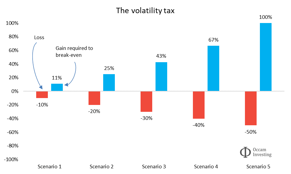 Diversification and the volatility tax