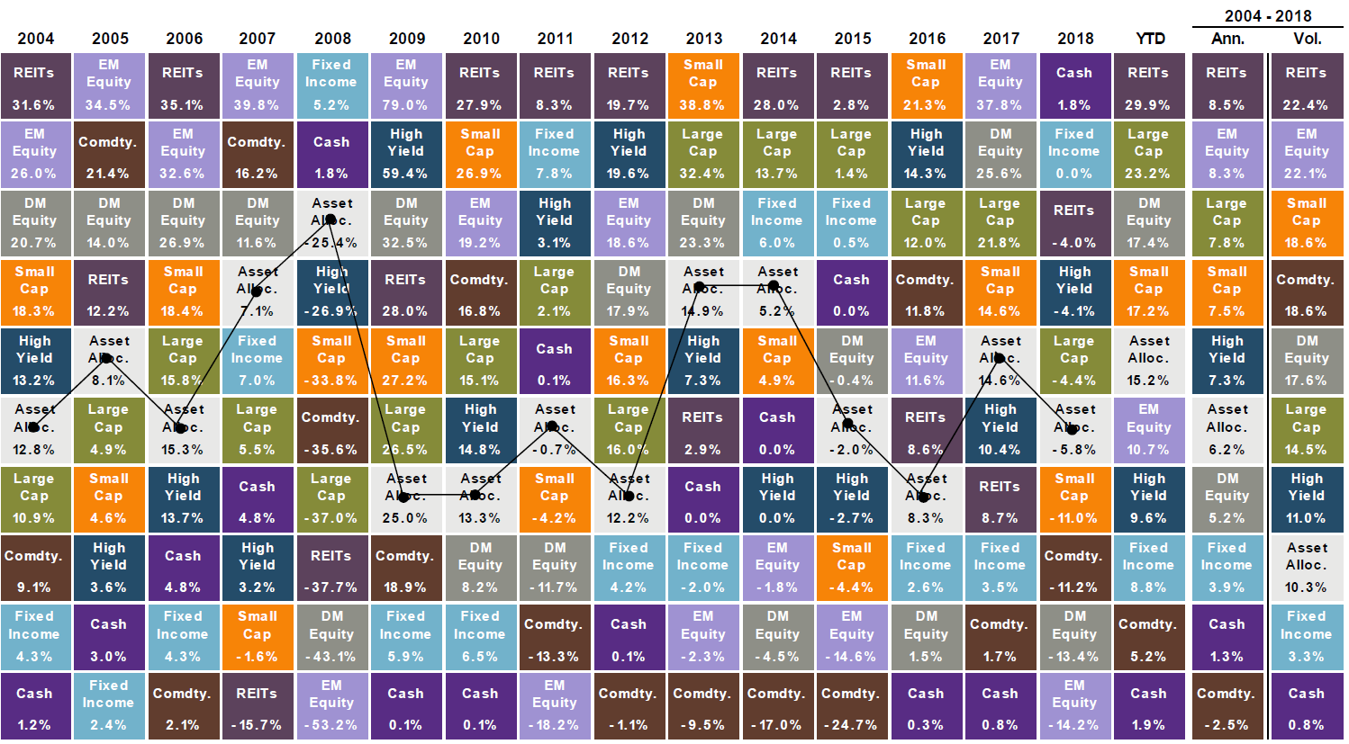Diversification quilt chart
