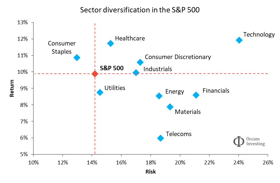 Sector diversification in the S&P 500
