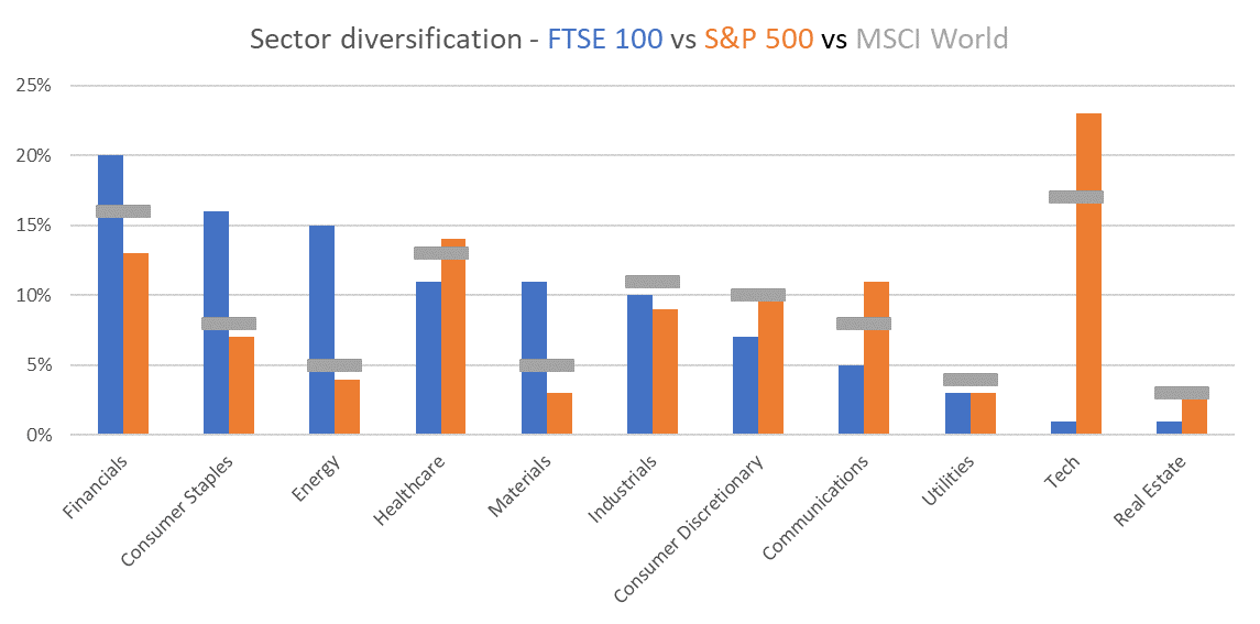 International diversification - FTSE 100 sector diversification