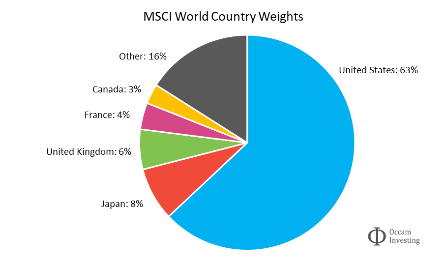 International diversification - MSCI World country weights