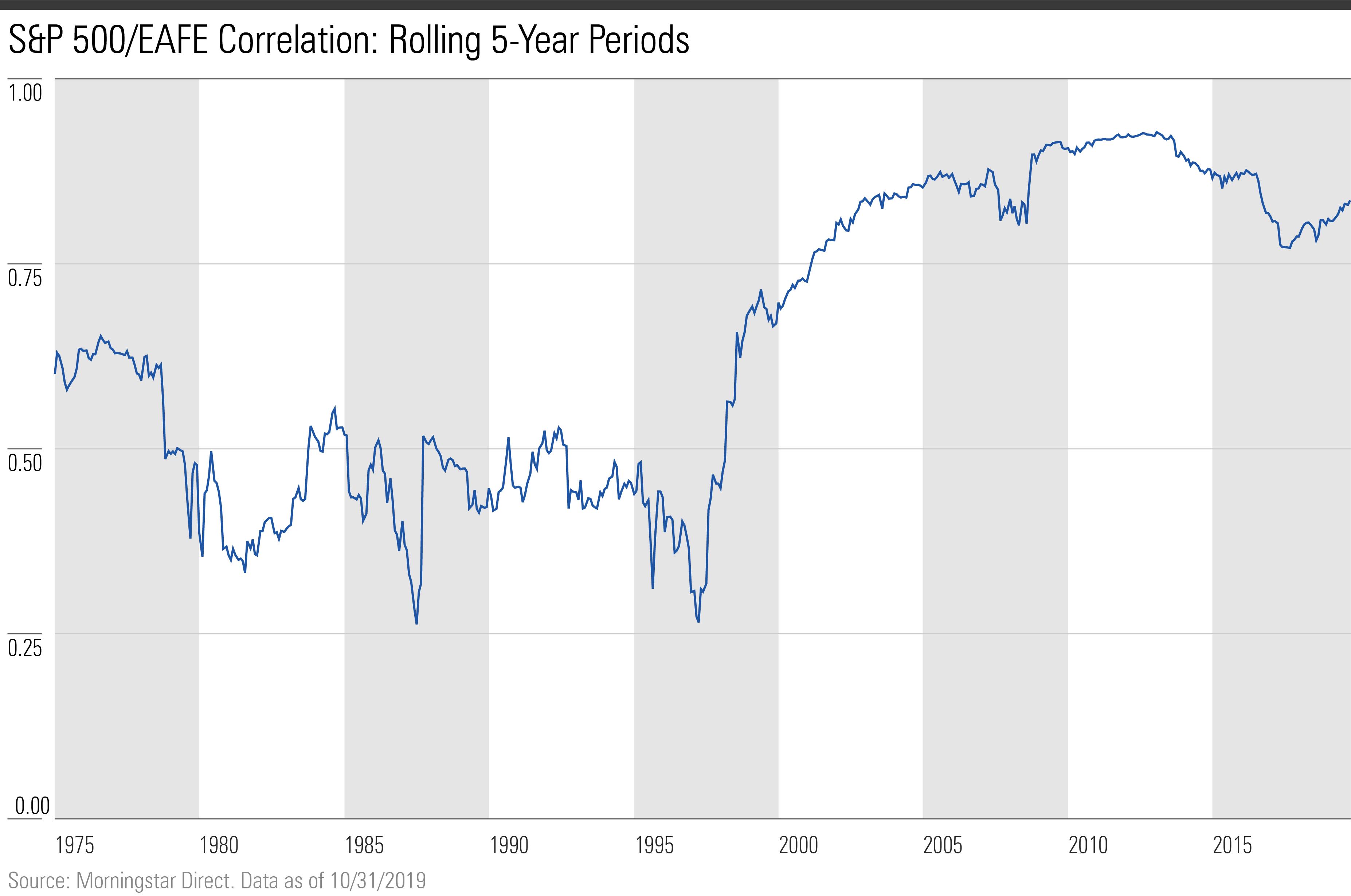 International diversification - rising global correlations 1
