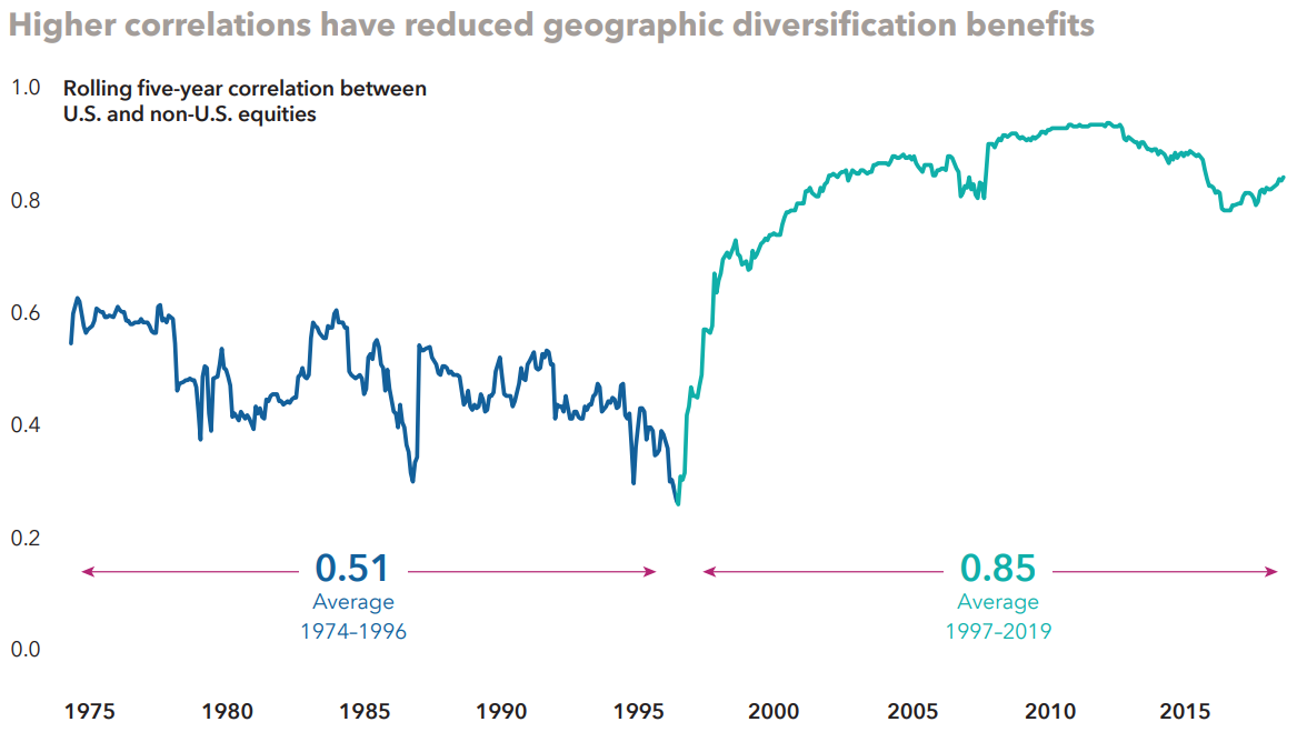 International diversification - rising global correlations 2