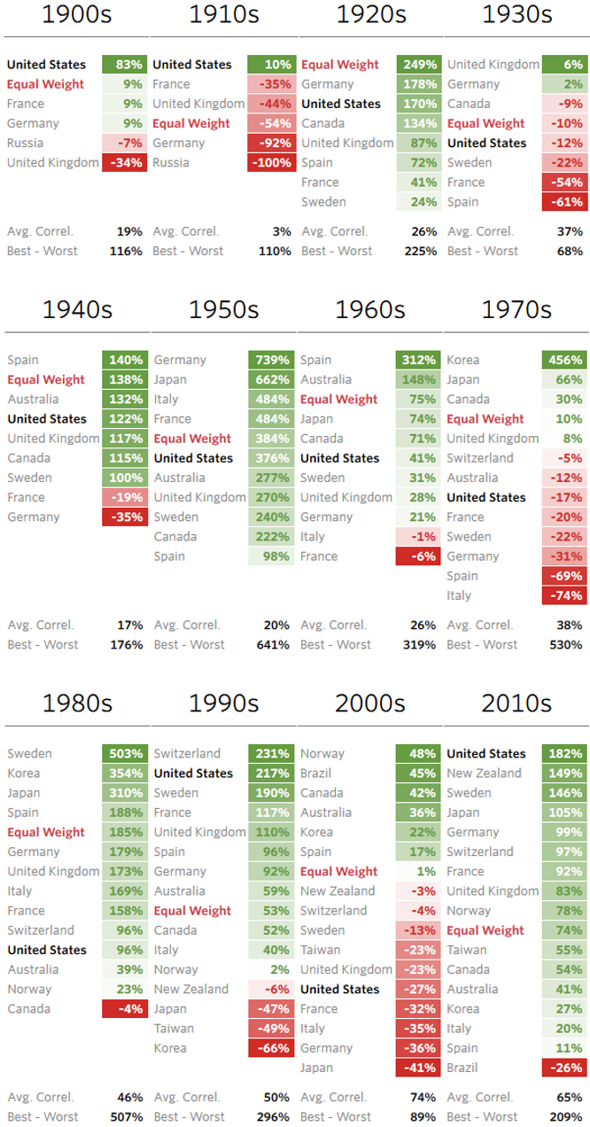 Country returns by decade