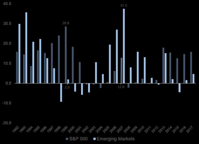 Emerging market calendar year returns