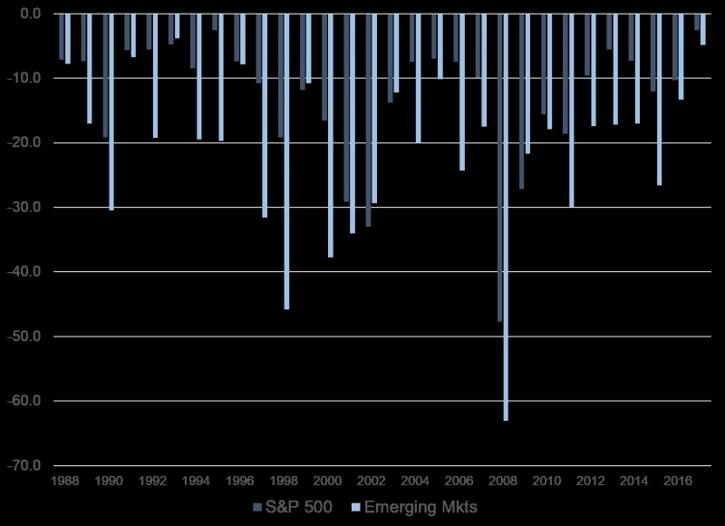 Emerging market drawdowns