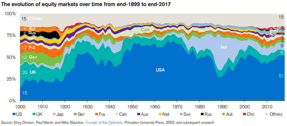 Evolution of equity markets over time