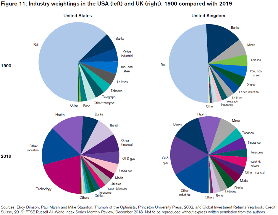 Evolution of industry weights