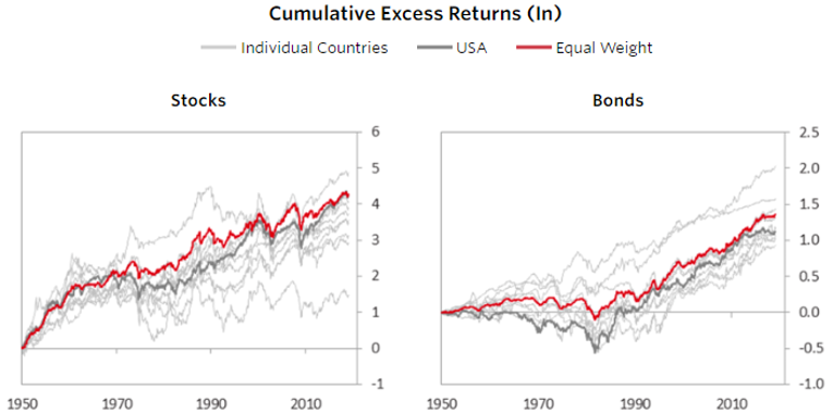 International diversification increasing returns 1