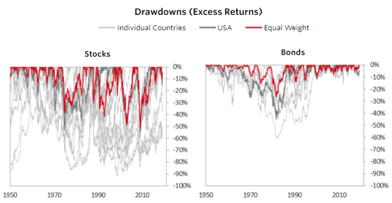 International diversification reducing drawdowns
