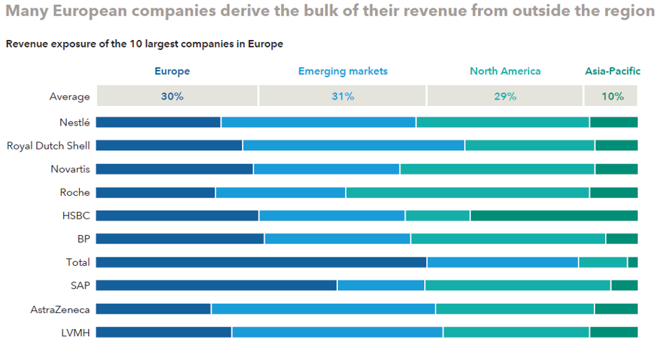 Revenue exposure of European companies