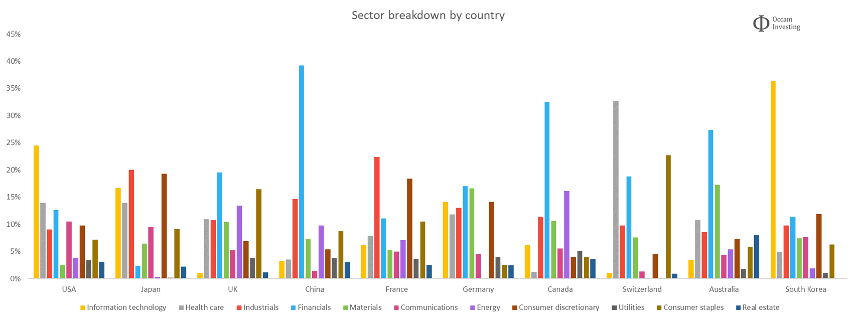 Sector breakdown by country