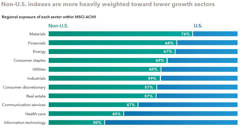 US vs non-us sector breakdowns