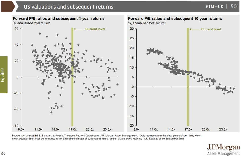 Valuations vs long term returns