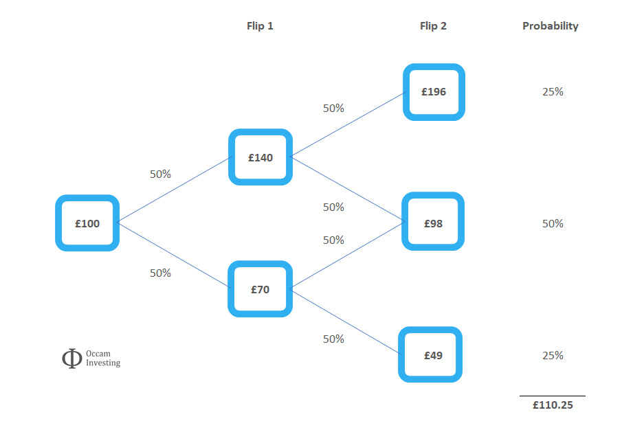 Coinflipping decision tree
