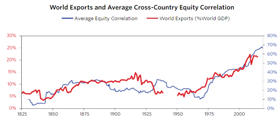 Cross country equity correlations