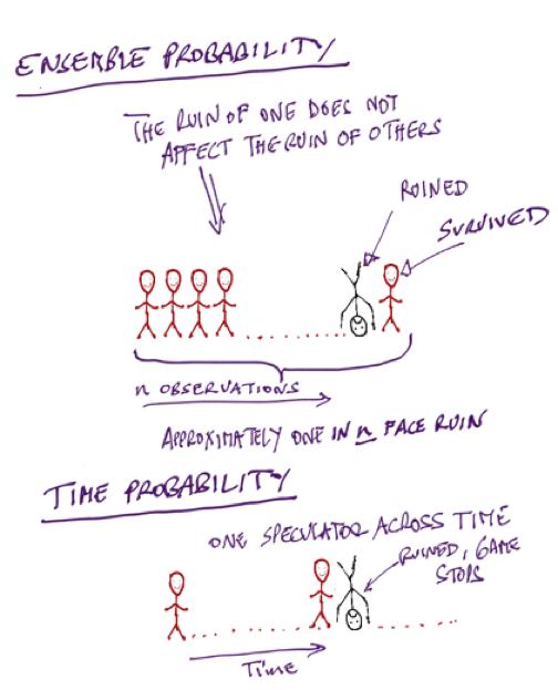 Ensemble versus time probability