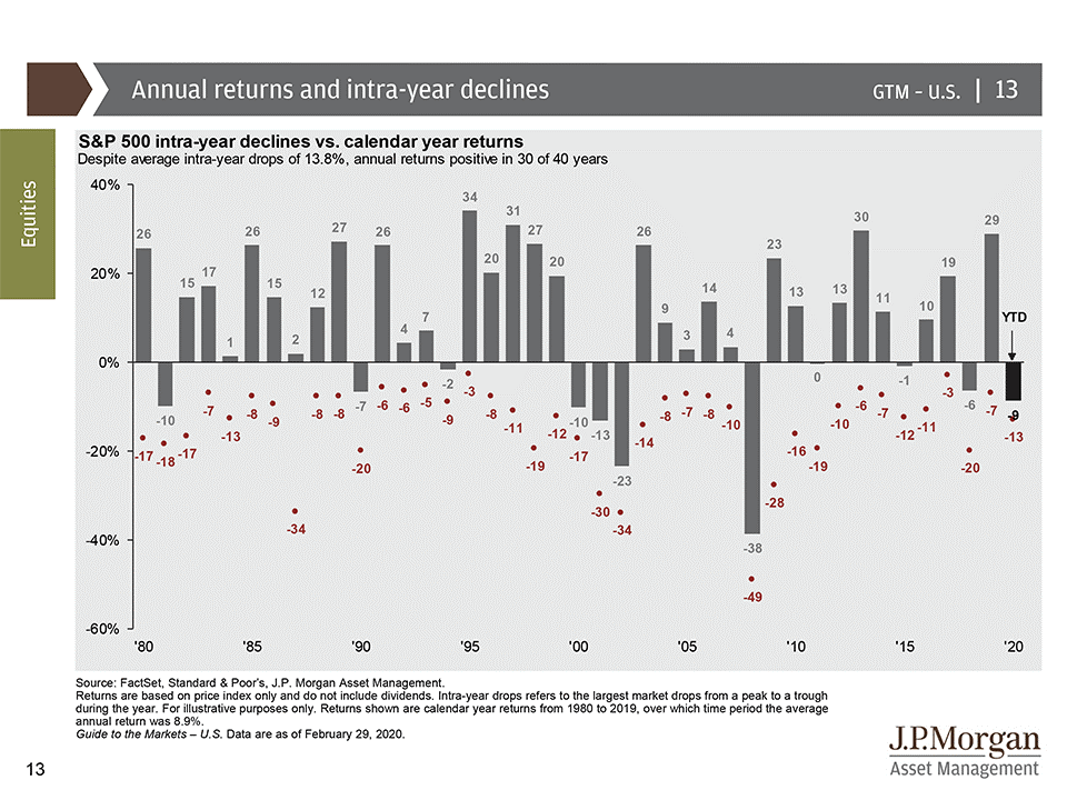 Intra-year stock market declines versus calendar year returns