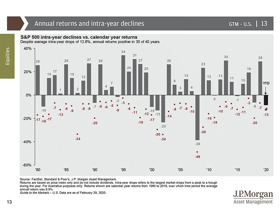 Intra-year stock market declines versus calendar year returns