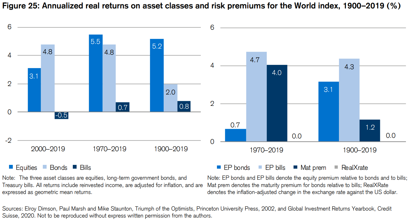 Long term asset class returns