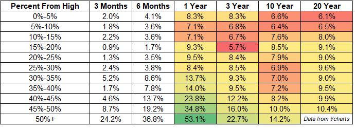 Market crashes versus subsequent returns