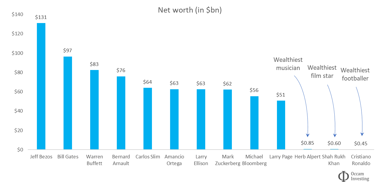 Net worth and equity concentration