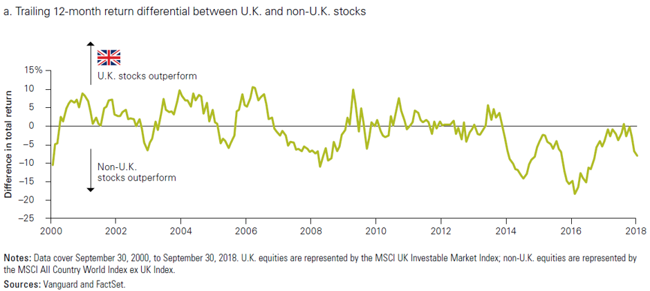 Relative performance of UK market