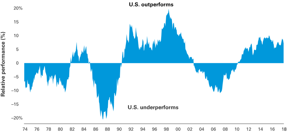 Relative performance of US market