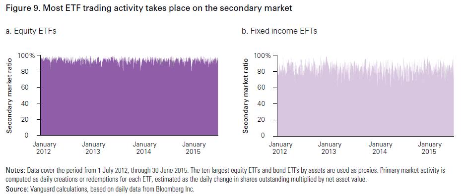 ETF trading on secondary market - Vanguard