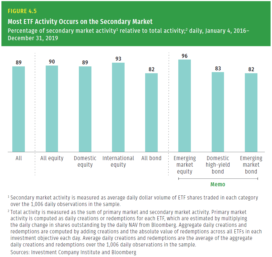 ETF trading on secondary market by asset class