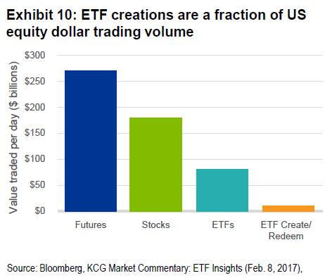 ETF trading primary market vs secondary market