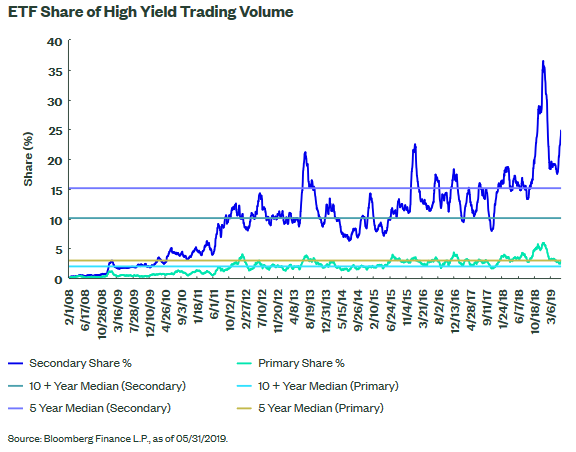 High yield bond ETF trading volume 2