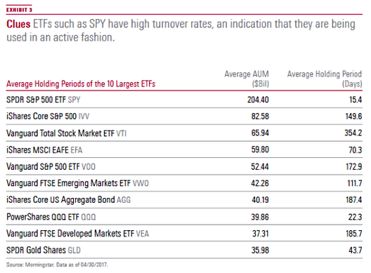 Holding periods for ETFs