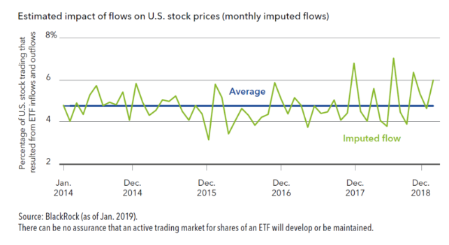 Impact of stock prices on passive flows