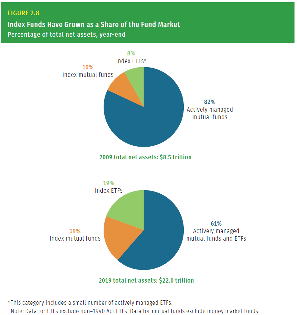 Index funds share of fund market