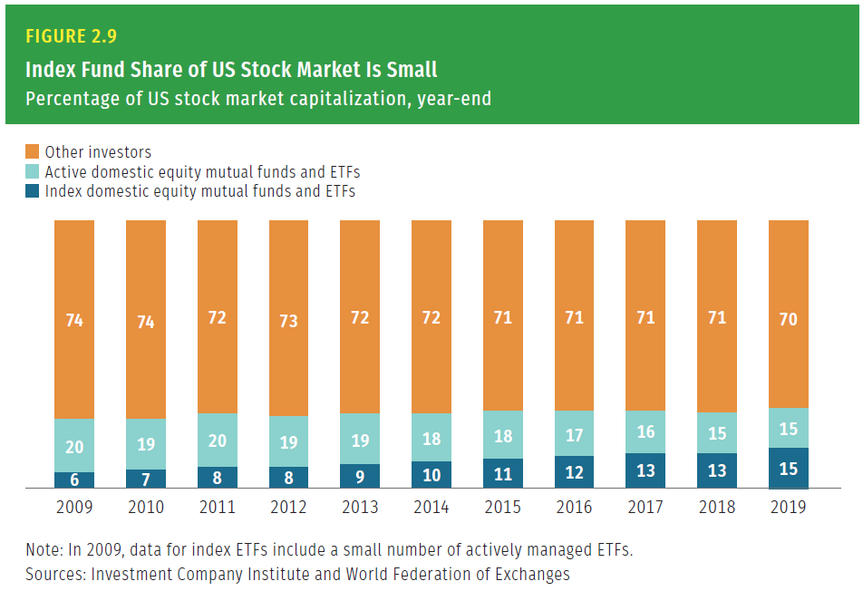 Index funds share of whole market