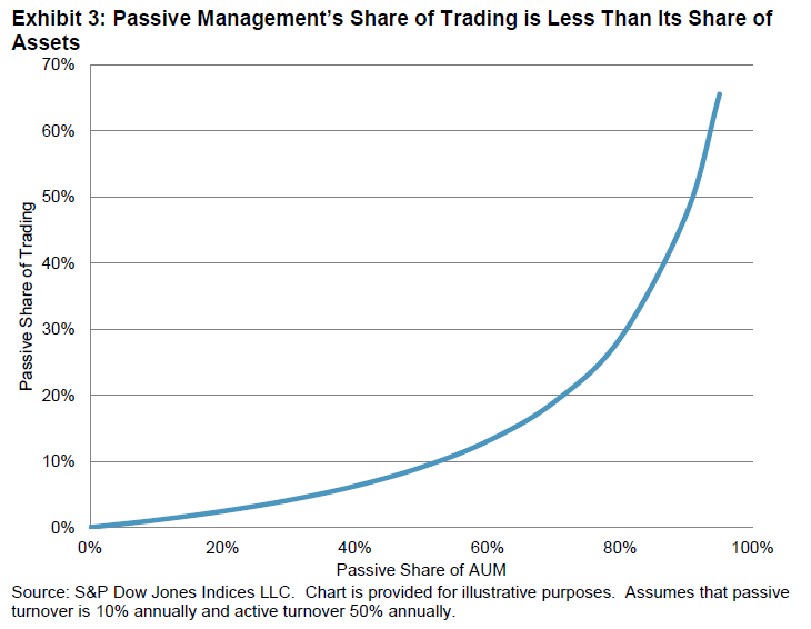 Passive investing market share vs trading volume