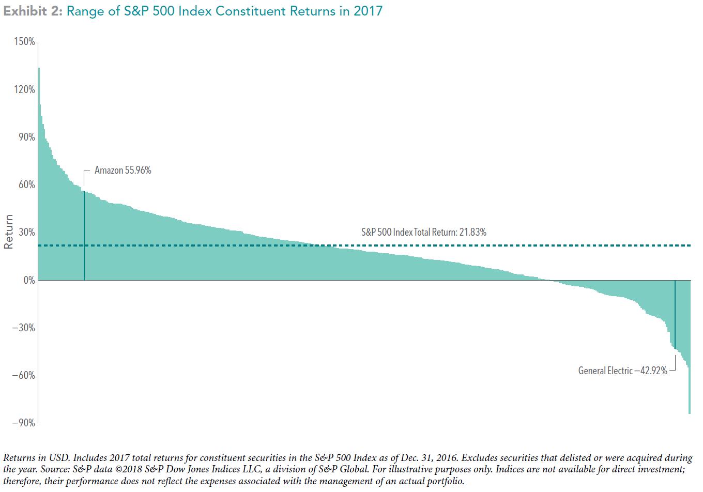 Dispersion in stock market returns