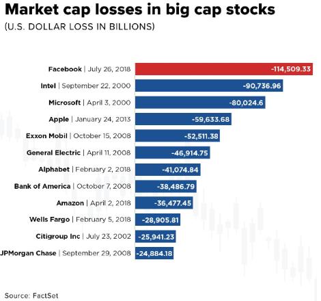 Facebook 2018 market cap loss