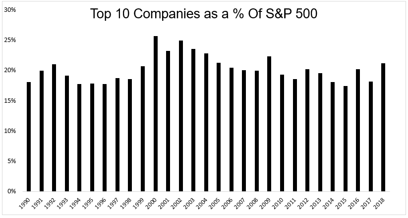 Market concentration in top 10 stocks 2