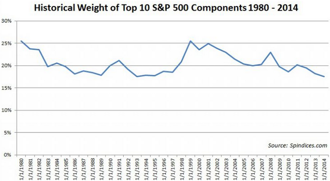 Market concentration in top 10 stocks 3