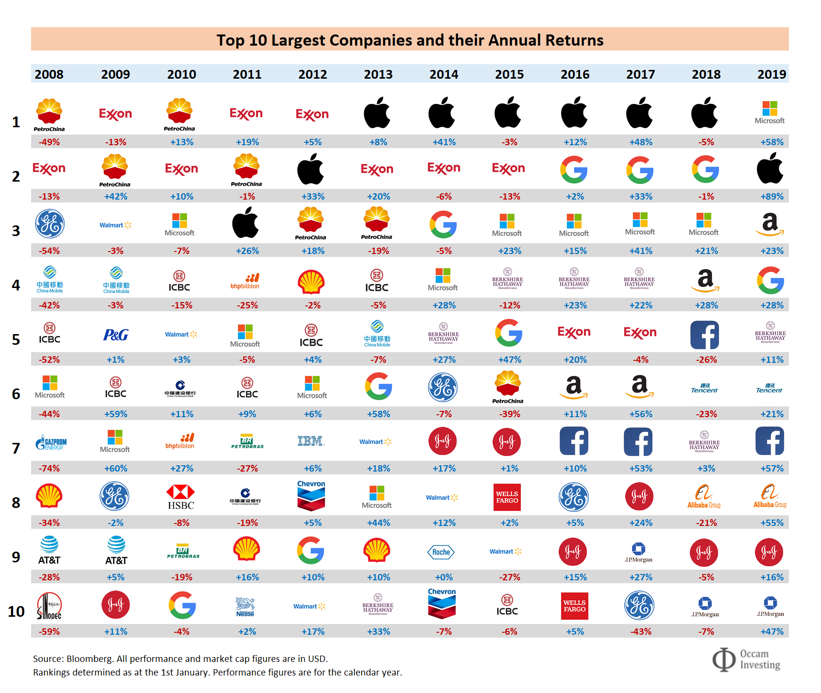 Top 10 largest companies and their annual returns 2