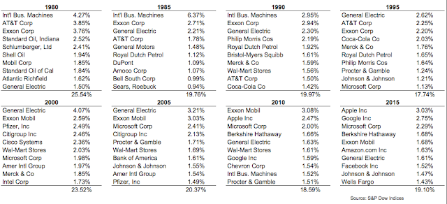 Top 10 stocks 1980 - 2015