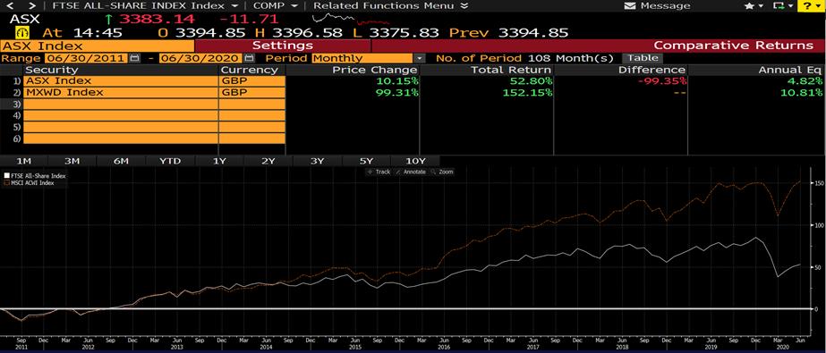 Best Vanguard index tracker funds UK - FTSE vs MSCI ACWI performance