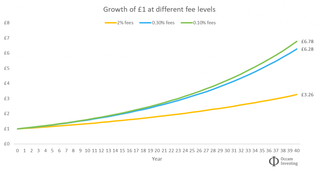 Impact of fees on investment growth